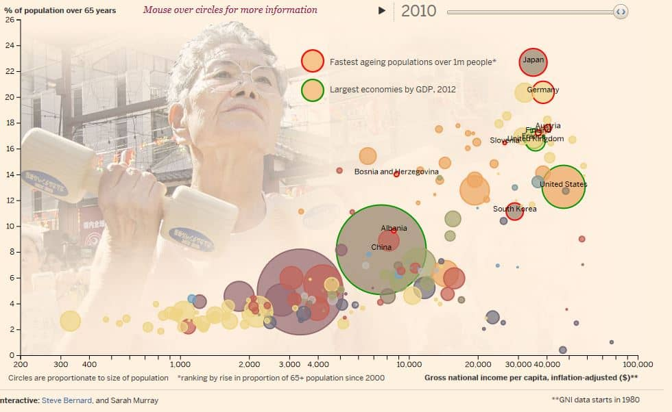 AgeingGPD2010
