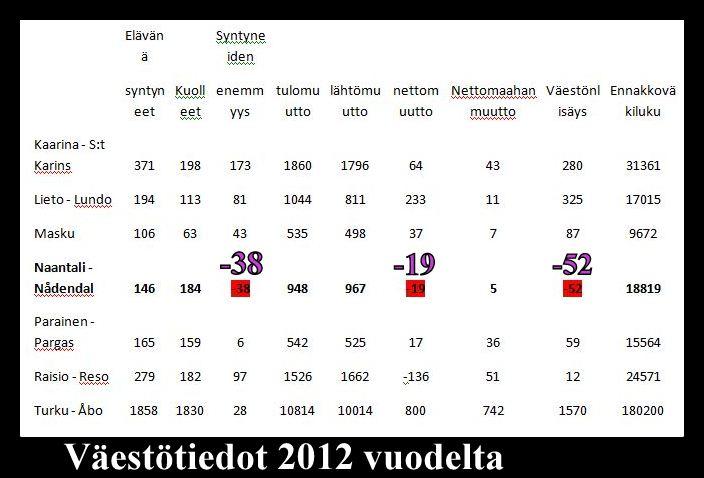 Asukaslukukehitys2012PG