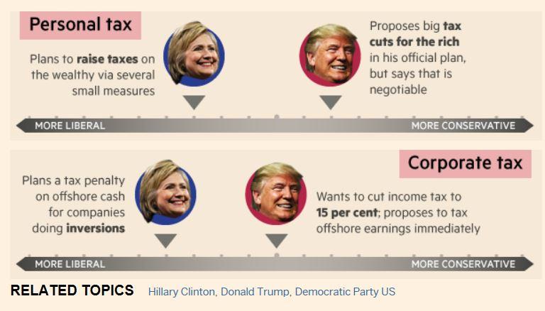 ClintonTrumpaverolinjaukset20160814