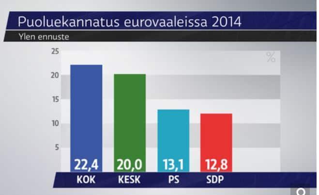 EUvaalitulos2014