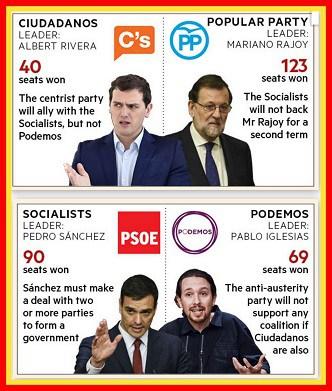Espanjanpuoluejohtajat20160212