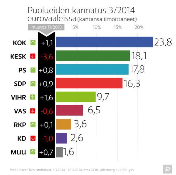 Eurovaalikanntus20140320
