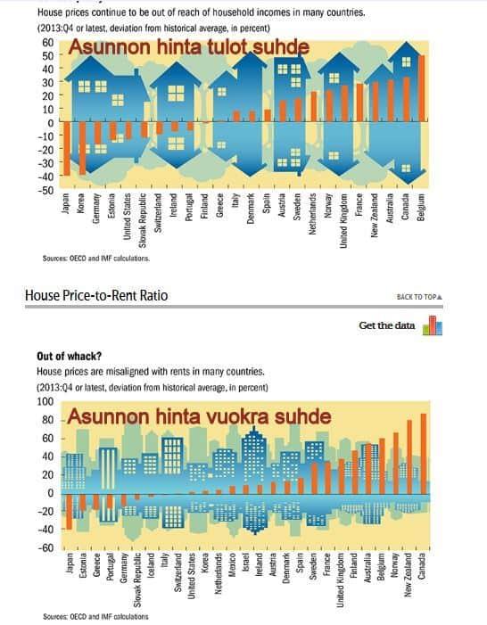IMFhausprice2014