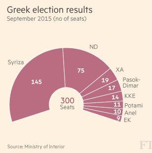 Kreikanvaalitulos20150920