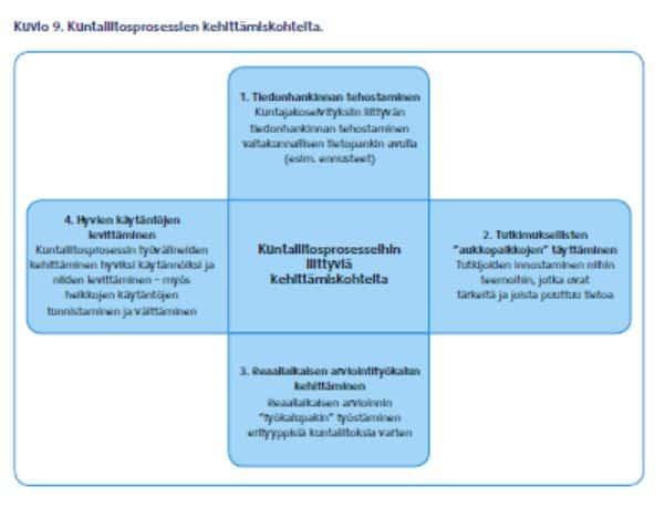 KuntaliitostenkehittC3A4minen20131011