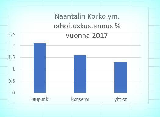 Naantalin2017korkymprosentit20181112