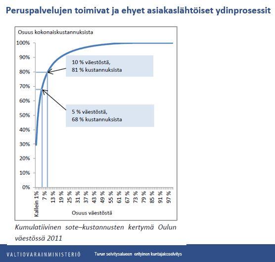 OulunvC3A4estC3B6nsotekustannukset2011