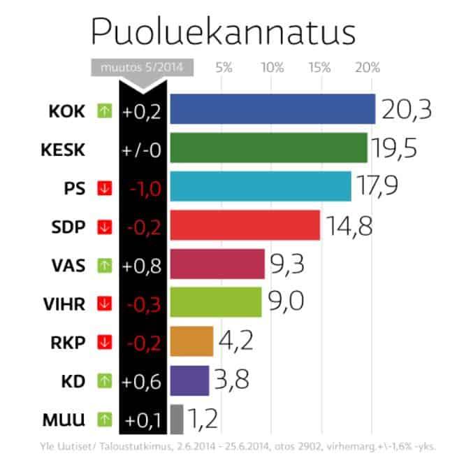 Puoluekannatus20140626