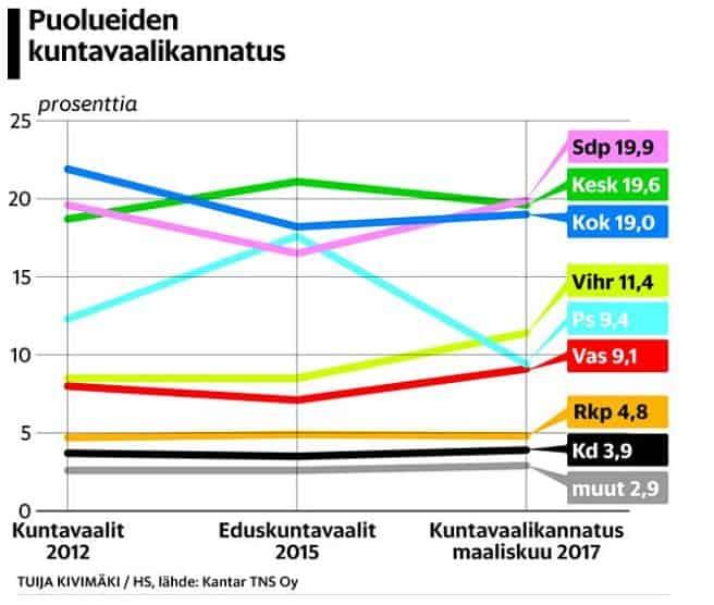 PuoluekannatusHskuntavaalit20170318