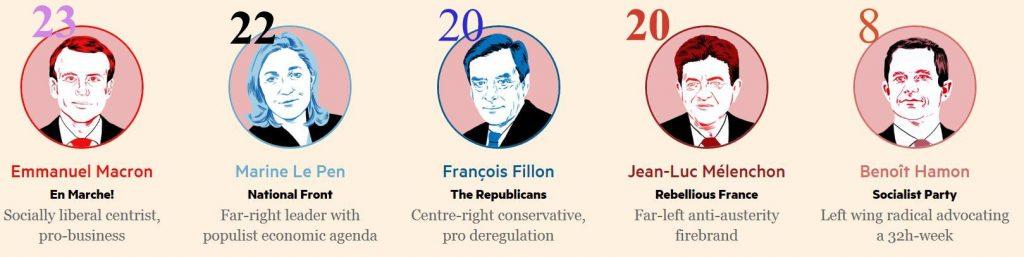 Ranskanpresidenttivaalit20170417