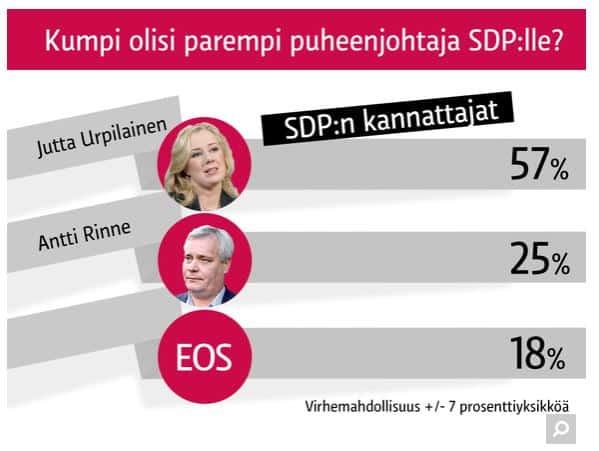 RinneUrpilainengallup20140228