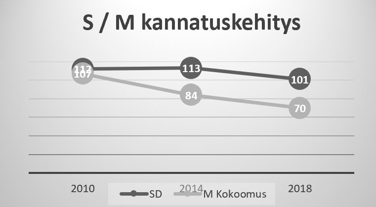 RuotsiSdMpaikkakehitys20180913JPG