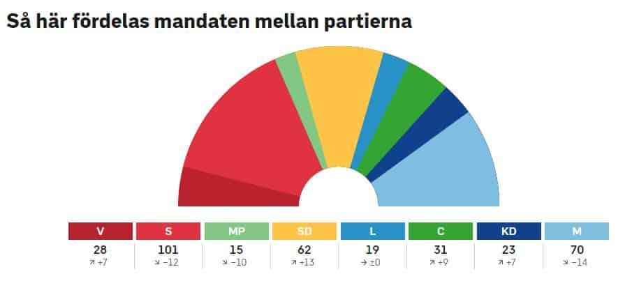 Ruotsinvaalienpaikkajako20180910