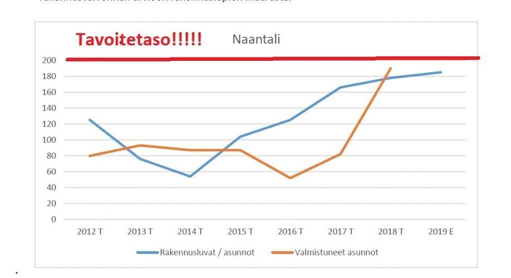 Naanatlin asuntotuotanto ja luvat ja tavoite 20190115
