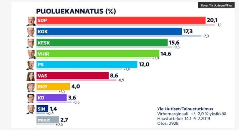 Puoluekannatus Yle 20190207JPG