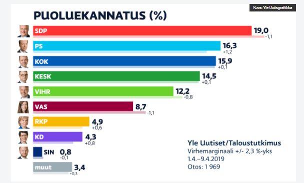 Puoluekannatus Yle 20190411JPG