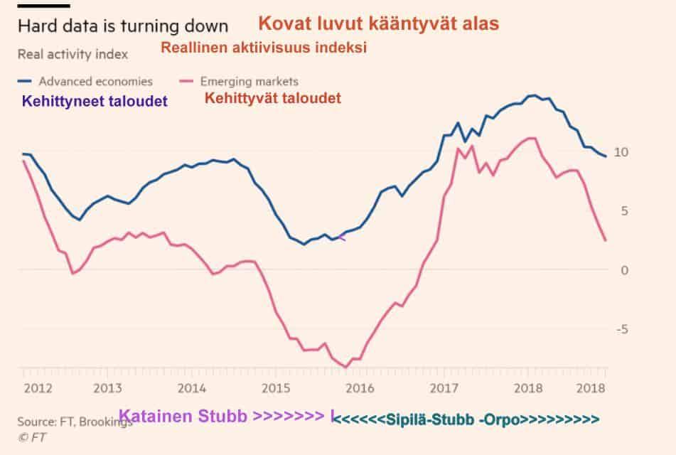Reaallinen aktiviteettiindeksi kääntyy alaspäin ja Suomi 20190407JPG