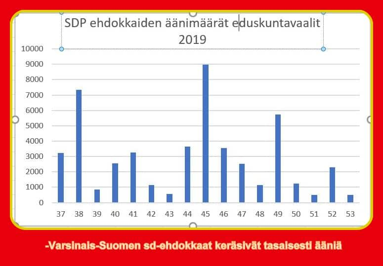 SDP ehdokkaiden äänimäärät 20190415