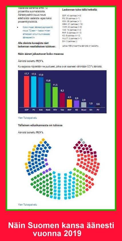 Vaalitulos 20190414