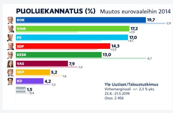 Puoluekannatus eurovaalit Yle 20190523