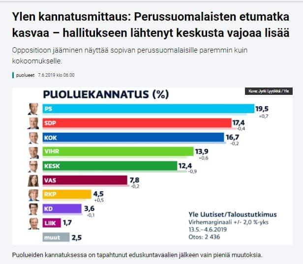 Puoluekannatus Yle 20190607