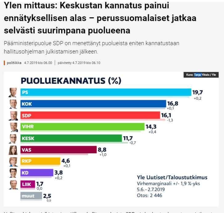 Puoluekannatus Yle 20190704