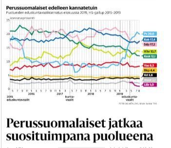 Puoluekannatus HSnäköislehti 20190828