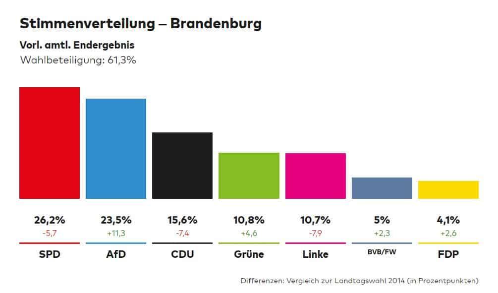 Brandenburgin tulos 20190901