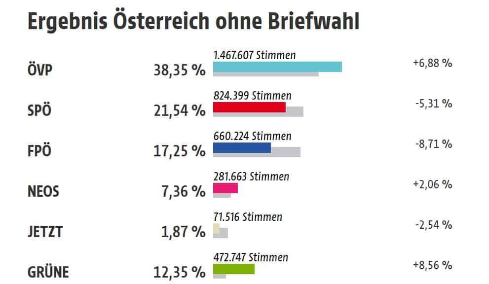 Itävallan vaalitulos 20190929