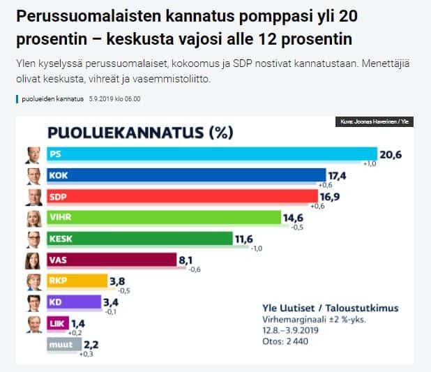 Puoluekannatus Yle 20190905JPG