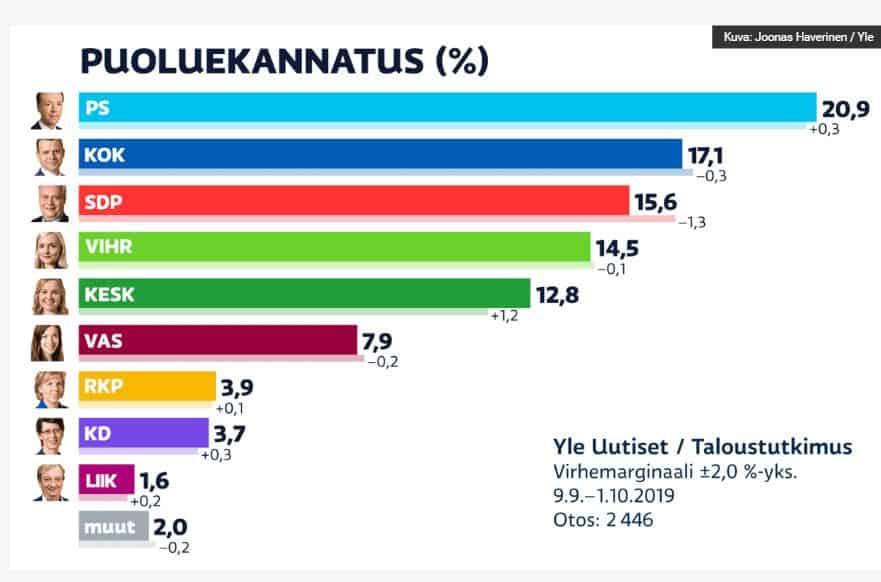 Puoluekannatus Yle 20191003JPG