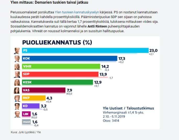 Puoluekannatus Yle 20191107
