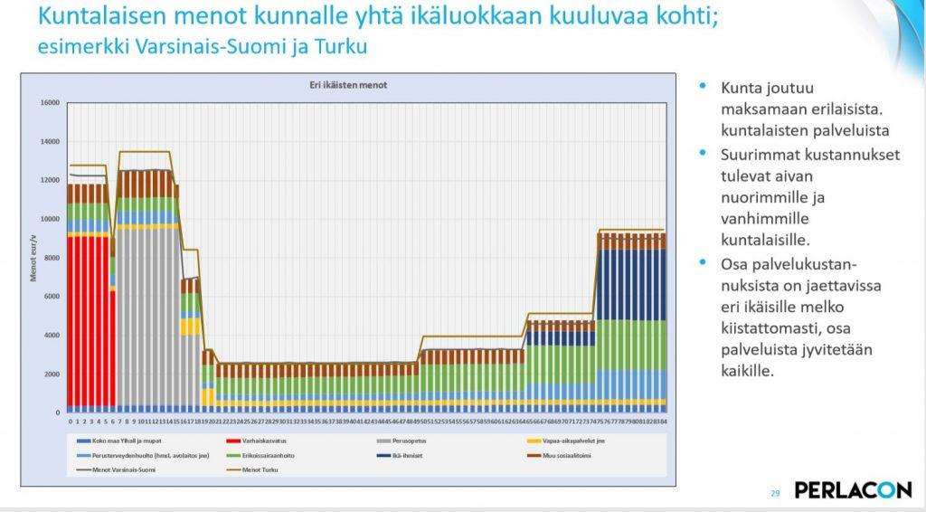 KUNTALAISTEN MENOT IKÄRYHMITTÄIN PERLACON 20200115 JPG