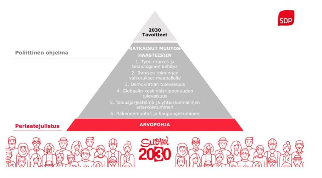 Periaatejulistus ja ohjelmat 202002020