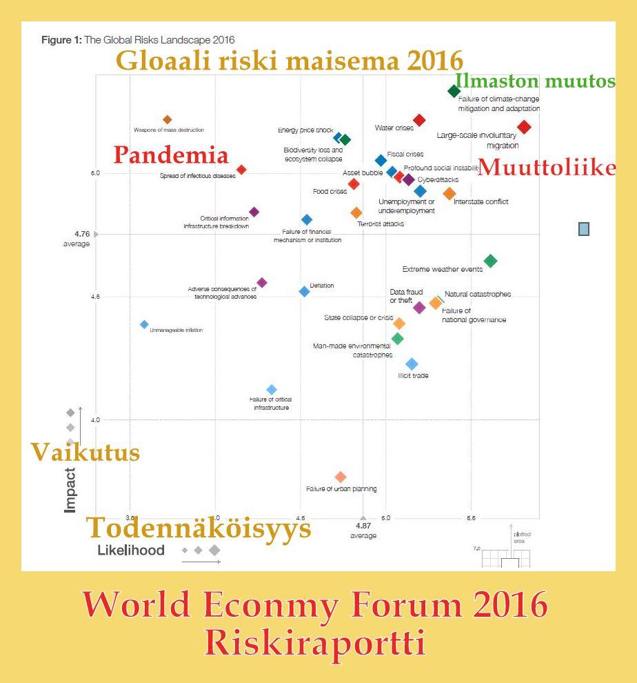 Maailman riskit WEF 2016