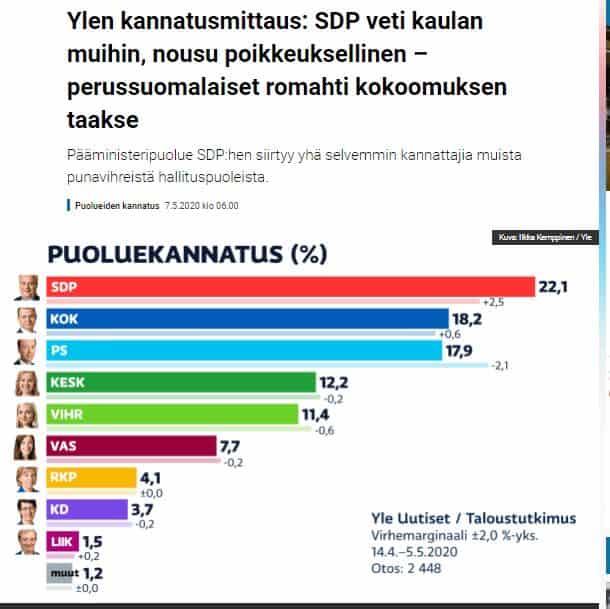 Puoluekannatus Yle 20200507
