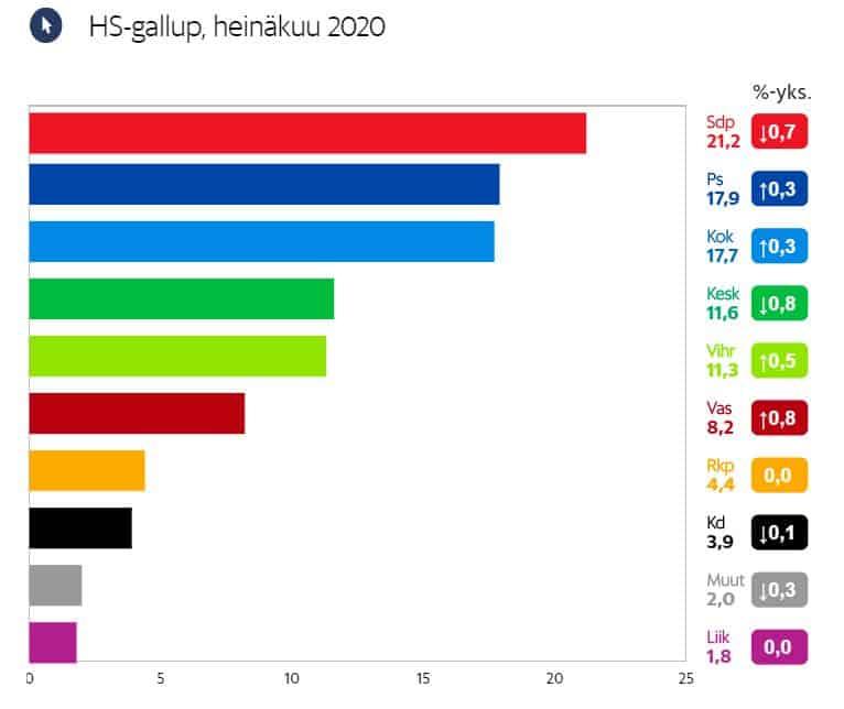 Puoluekannatus HS 20200715