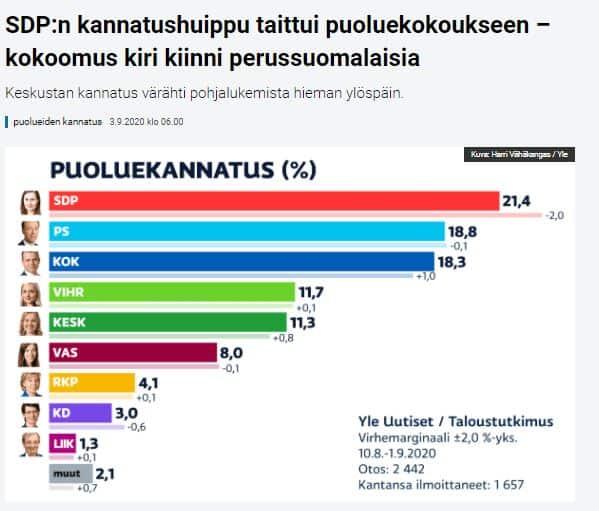 Puoluekannatus Yle 20200903