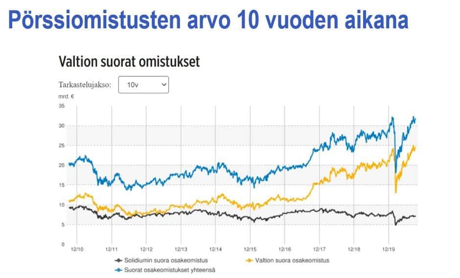 Pörssiomistusten arvon kehitys 20201011
