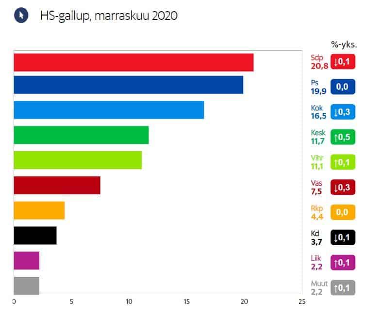 Puoluekannatus HS 20201125