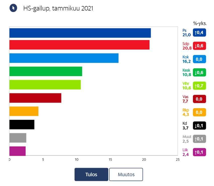 Puoluekannatuus HS 20210120JPG