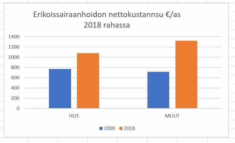 Erikoissairaanhoidonkustannukset Linden 20210203