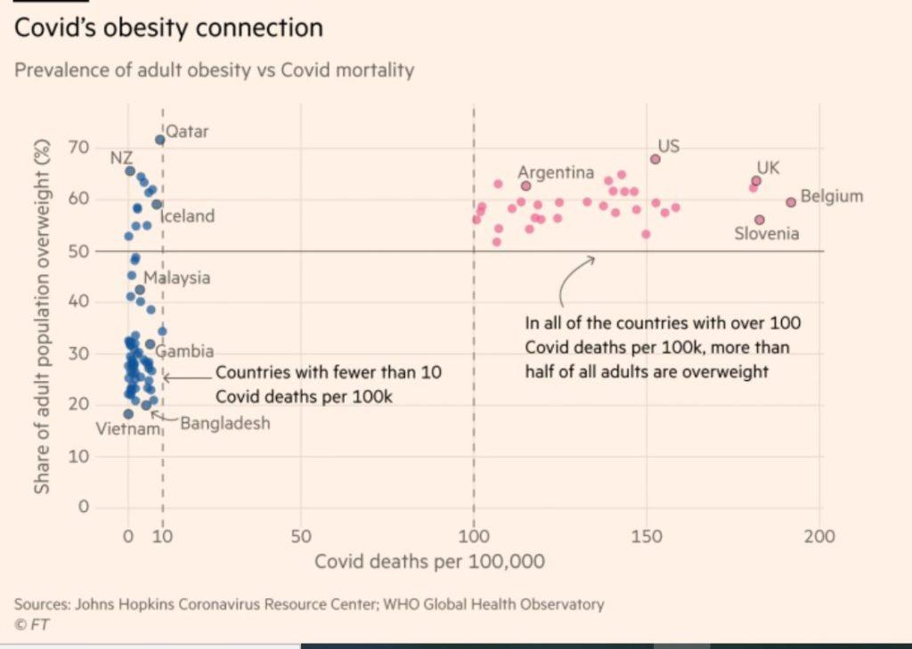 Covid Kuolleisuus ja lihavuus 20210304JPG