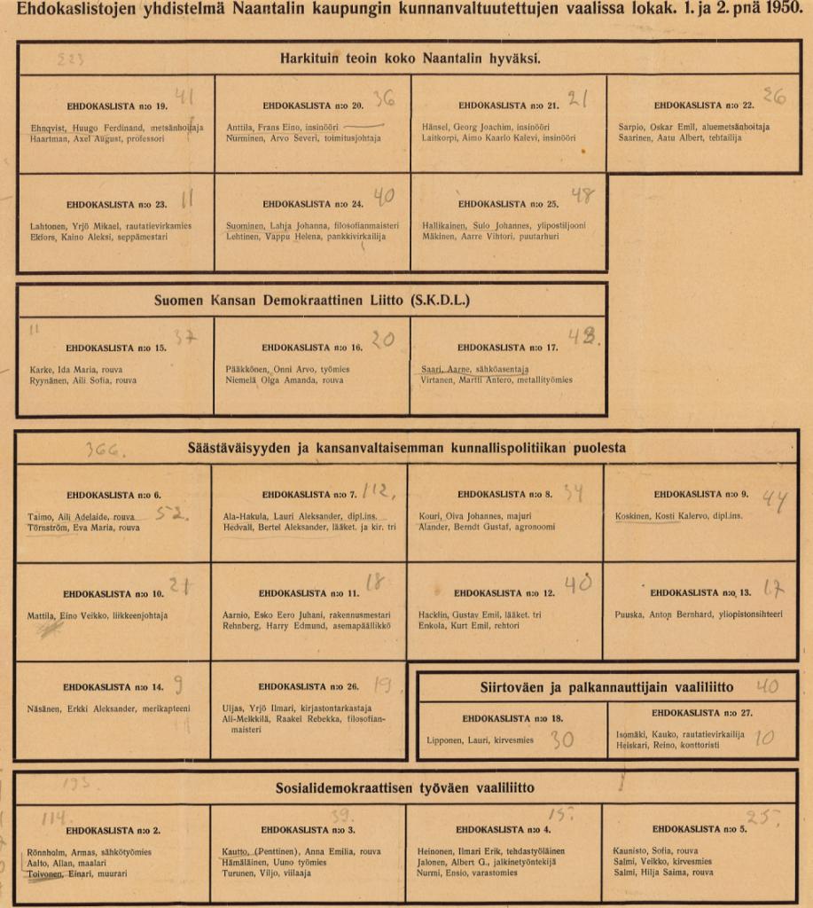 Kuntavaalit 1950