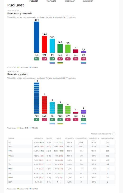 Kuntavaali Naantali tulokset 20210613 JPG