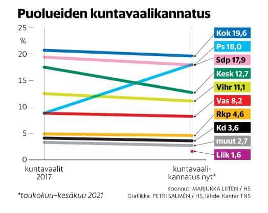 Puoluekannatus Hs kuntavaalit 20210609
