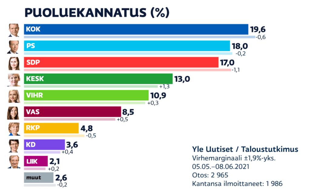 Puoluekannatus Yle kuntavaalit 20210510