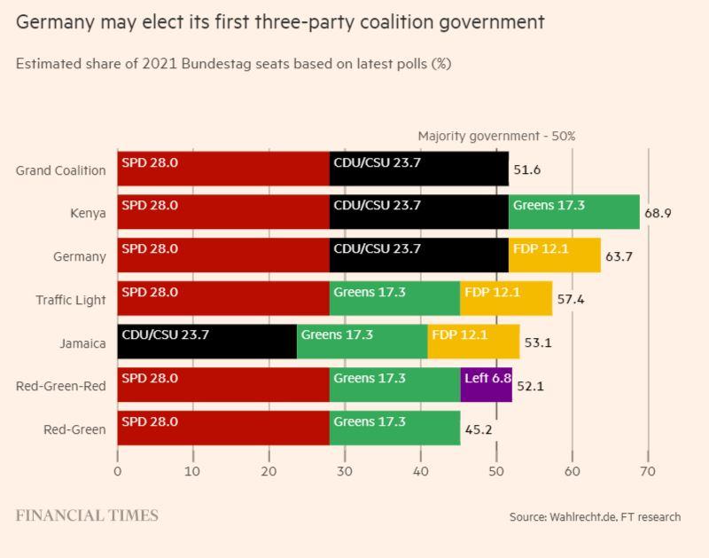 Saksan kolmen puoleuuen koaliitit 20210919JPG